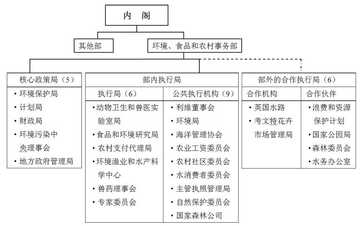 国外公司组织结构图